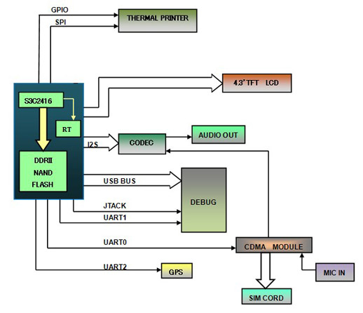 POS block diagram